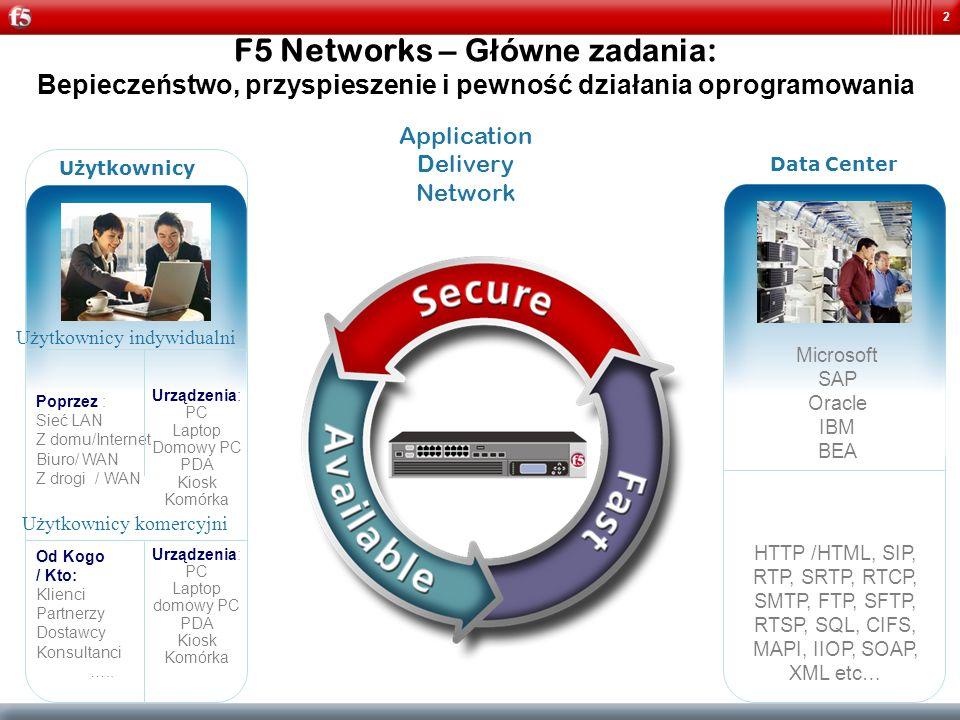 2 Application Delivery Network F5 Networks – Główne zadania : Bepieczeństwo, przyspieszenie i pewność działania oprogramowania Użytkownicy Urządzenia: