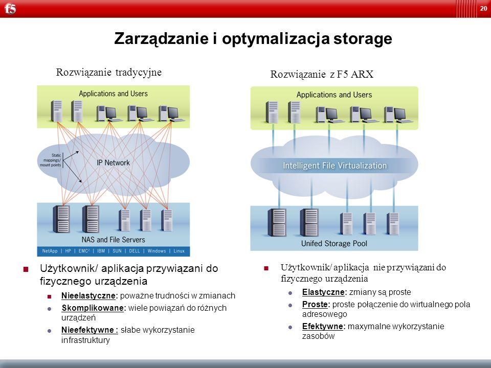 20 Zarządzanie i optymalizacja storage Rozwiązanie tradycyjne Użytkownik/ aplikacja przywiązani do fizycznego urządzenia Nieelastyczne: poważne trudno