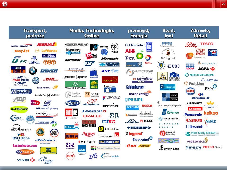 22 Rząd, inni Zdrowie, Retail przemysł, Energia Transport,podróże Media, Technologie, Online