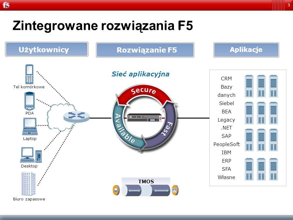 3 Rozwiązanie F5 Aplikacje Użytkownicy Tel komórkowe PDA Laptop Desktop Biuro zapasowe Zintegrowane rozwiązania F 5 CRM Bazy danych Siebel BEA Legacy.