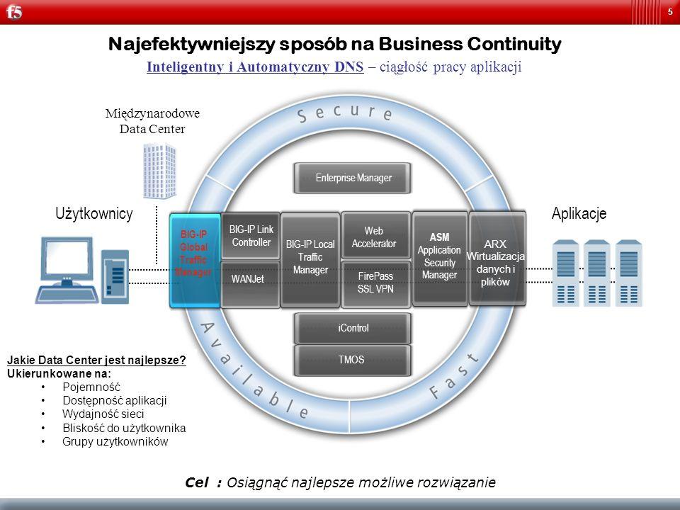 5 Najefektywniejszy sposób na Business Continuity Inteligentny i Automatyczny DNS – ciągłość pracy aplikacji AplikacjeUżytkownicy Międzynarodowe Data