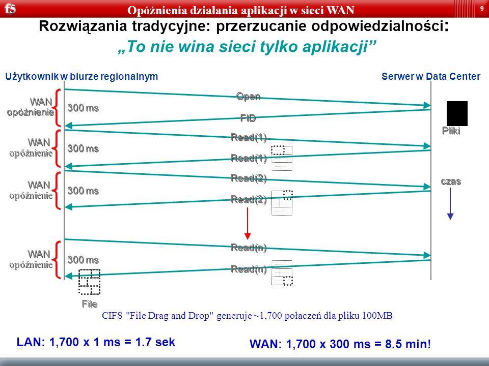 10 Funkcje realizowane przez WANJet : –Przyspieszenie ruchu pakietów aplikacji w sieci poprzez: Optymalizację TCP Przyspieszeniu UDP oraz CIFS TDR (Transparent Data Reduction) Inteligentną, wydajną kompresję przesyłanych danych: –Grupowanie danych w ramach sesji –Grupowanie danych w ramach aplikacji Nadanie priorytetów w sieci (RFC 1122 ToS) Rezerwacji szerokości pasma dla poszczególnych aplikacji Przejęcie funkcji szyfrowania połączenia.
