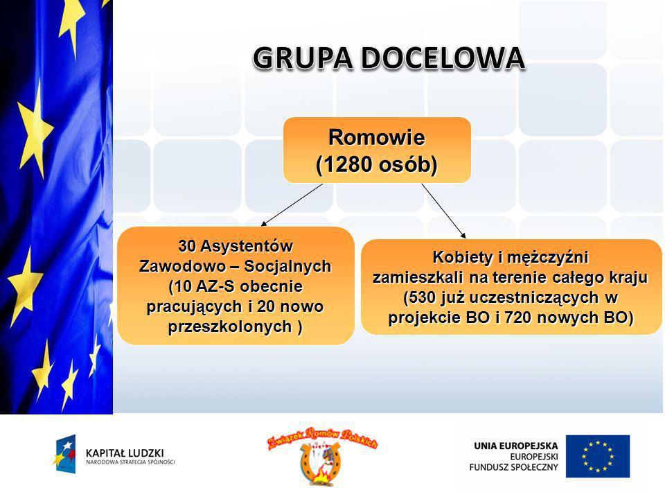 Kobiety i mężczyźni zamieszkali na terenie całego kraju (530 już uczestniczących w projekcie BO i 720 nowych BO) 30 Asystentów Zawodowo – Socjalnych (