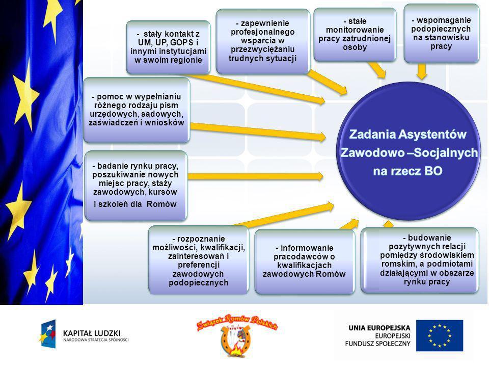 - wspomaganie podopiecznych na stanowisku pracy - stałe monitorowanie pracy zatrudnionej osoby - zapewnienie profesjonalnego wsparcia w przezwyciężani