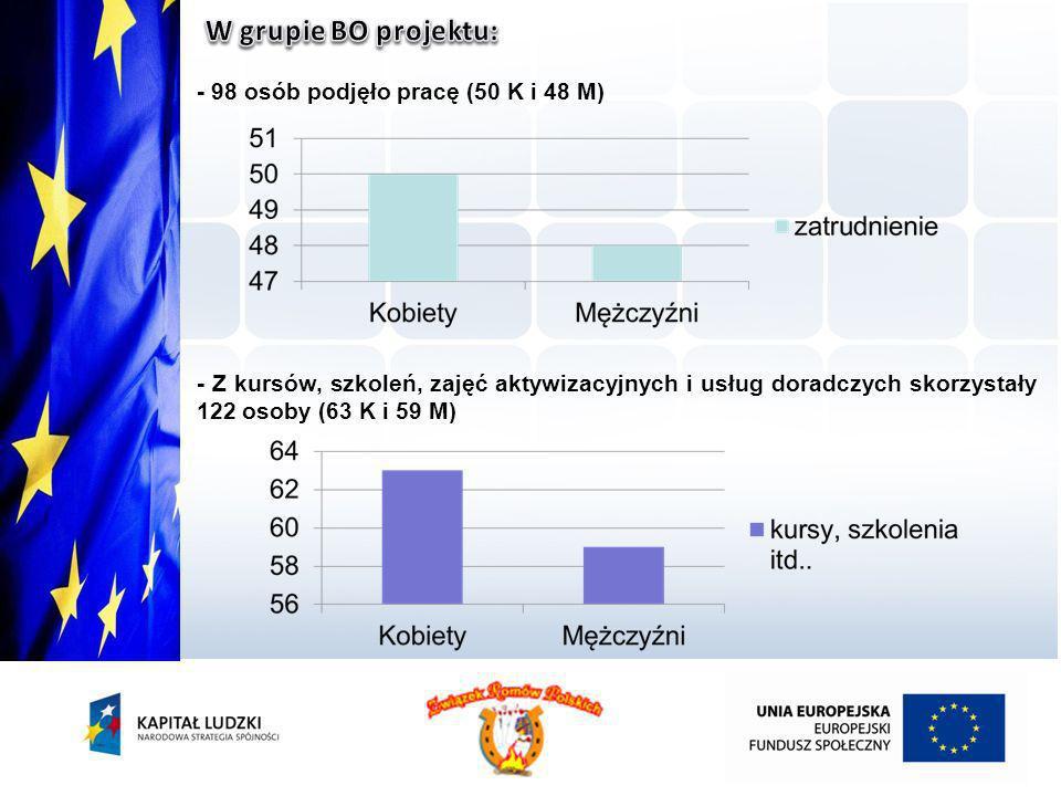 - 98 osób podjęło pracę (50 K i 48 M) - Z kursów, szkoleń, zajęć aktywizacyjnych i usług doradczych skorzystały 122 osoby (63 K i 59 M)