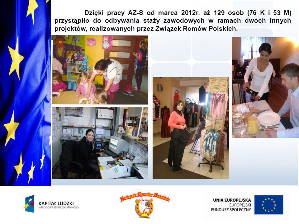 Dzięki pracy AZ-S od marca 2012r. aż 129 osób (76 K i 53 M) przystąpiło do odbywania staży zawodowych w ramach dwóch innych projektów, realizowanych p