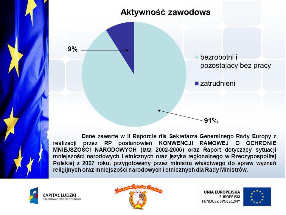 21,59% 75,09 % 2,02% 1,3% Z szacunkowych danych pozyskanych przez Asystentów Zawodowo – Socjalnych na terenie ich działania wynika, że ponad 75% osób ma wykształcenie podstawowe, gimnazjalne i niższe.