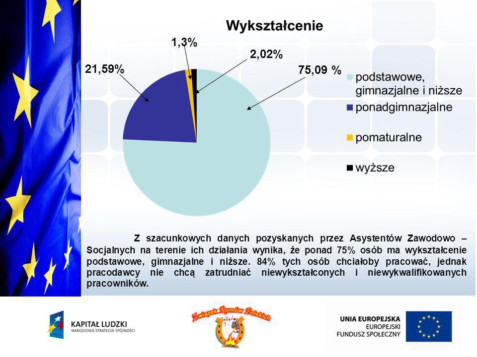 21,59% 75,09 % 2,02% 1,3% Z szacunkowych danych pozyskanych przez Asystentów Zawodowo – Socjalnych na terenie ich działania wynika, że ponad 75% osób