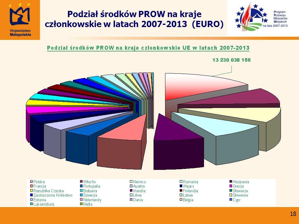 18 Podział środków PROW na kraje członkowskie w latach 2007-2013 (EURO)