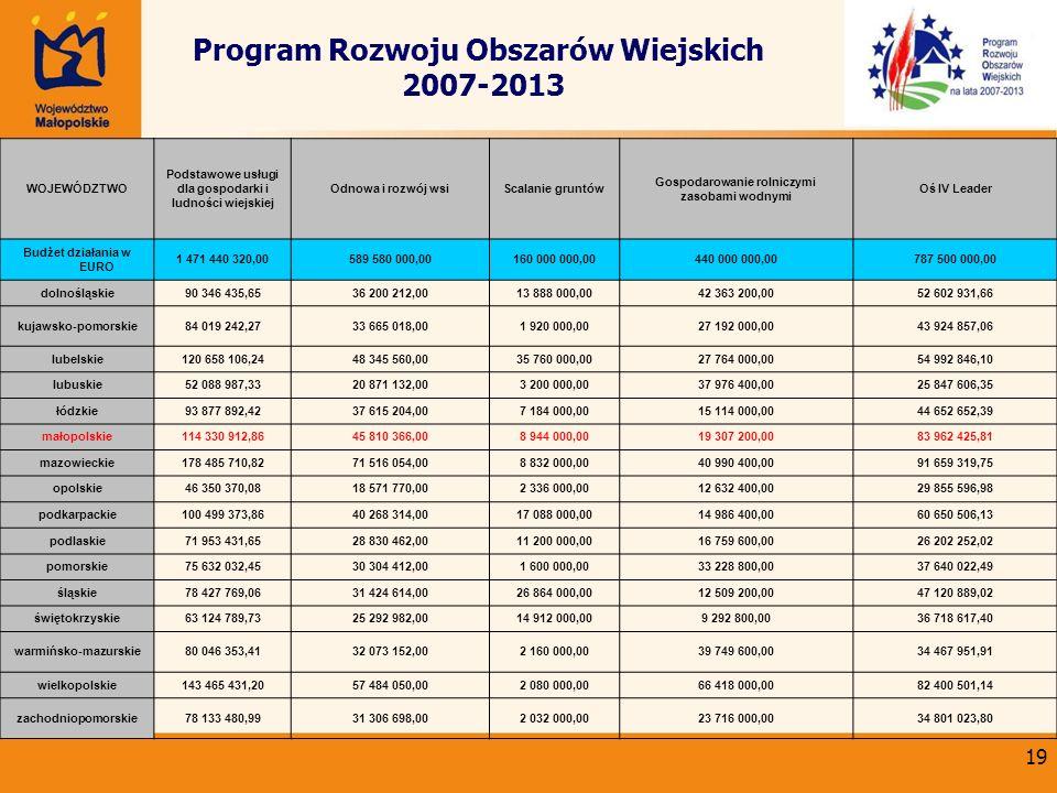 19 Program Rozwoju Obszarów Wiejskich 2007-2013 WOJEWÓDZTWO Podstawowe usługi dla gospodarki i ludności wiejskiej Odnowa i rozwój wsiScalanie gruntów