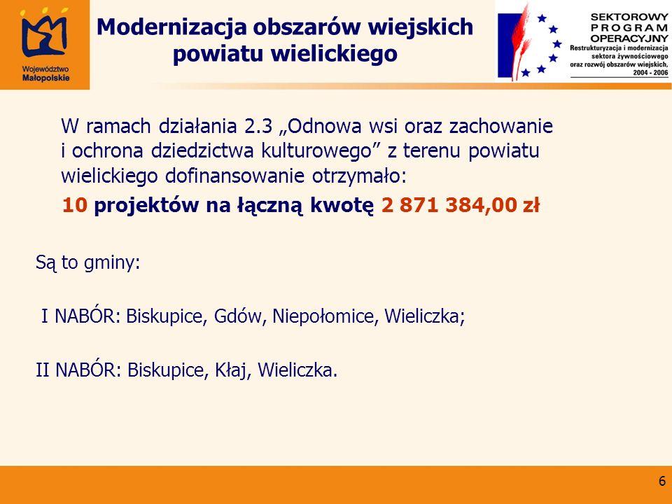 7 Odnowa wsi oraz zachowanie i ochrona dziedzictwa kulturowego w Małopolsce W ramach 2 naborów wniosków o dofinansowanie projektów z terenu powiatu wielickiego złożono w sumie 14 wniosków z czego 10 projektów otrzymało wsparcie na łączną kwotę 2 871 384,00 zł
