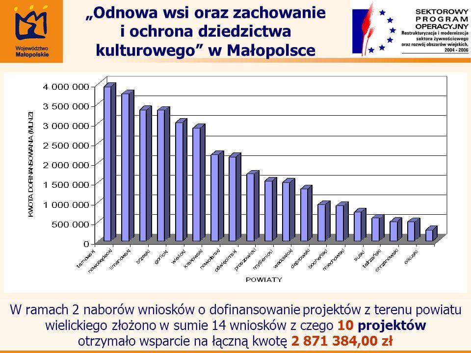 7 Odnowa wsi oraz zachowanie i ochrona dziedzictwa kulturowego w Małopolsce W ramach 2 naborów wniosków o dofinansowanie projektów z terenu powiatu wi