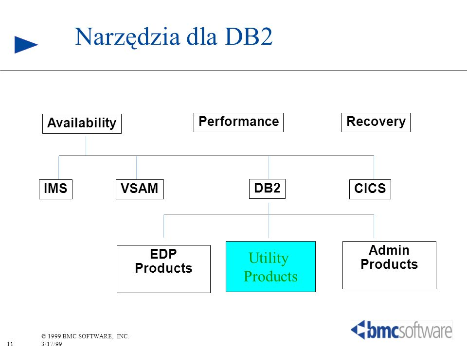 11 © 1999 BMC SOFTWARE, INC. 3/17/99 Availability RecoveryPerformance DB2 VSAMIMSCICS Admin Products Narzędzia dla DB2 Utility Products EDP Products