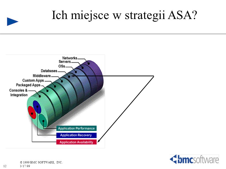 12 © 1999 BMC SOFTWARE, INC. 3/17/99 Ich miejsce w strategii ASA?