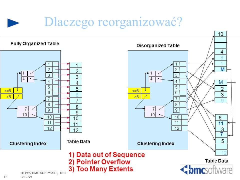 17 © 1999 BMC SOFTWARE, INC. 3/17/99 Dlaczego reorganizować? <=6 >6 1 4 5 6 1 2 3 7 10 7 8 9 11 12 4 Fully Organized Table Clustering Index Table Data