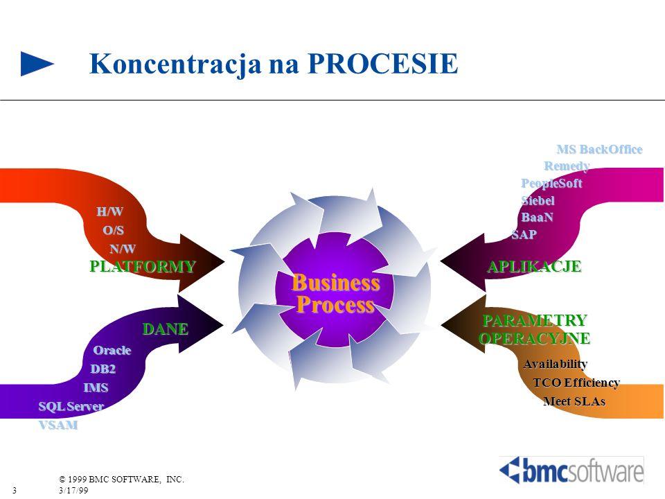 3 © 1999 BMC SOFTWARE, INC. 3/17/99 Koncentracja na PROCESIEBusinessProcess PLATFORMY H/W O/S O/S N/W N/W APLIKACJE MS BackOffice MS BackOffice Remedy