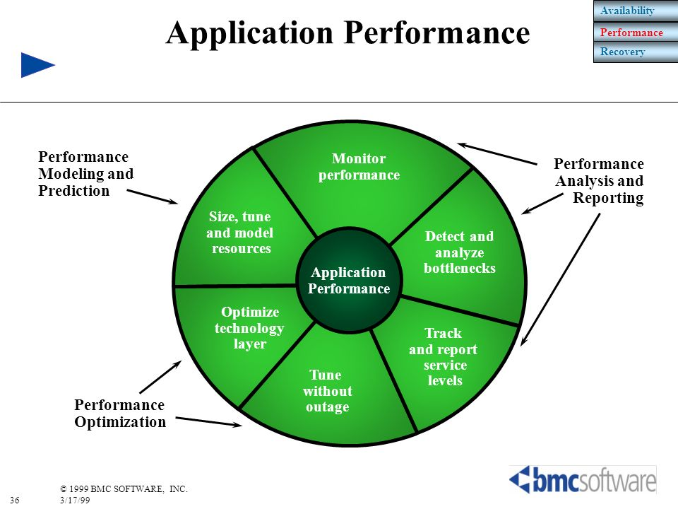 36 © 1999 BMC SOFTWARE, INC. 3/17/99 Size, tune and model resources Optimize technology layer Tune without outage Track and report service levels Moni