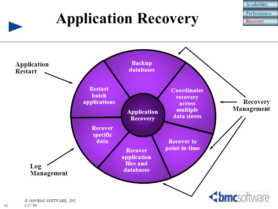 42 © 1999 BMC SOFTWARE, INC. 3/17/99 Application Recovery Availability Performance Recovery Recover to point-in-time Coordinates recovery across multi