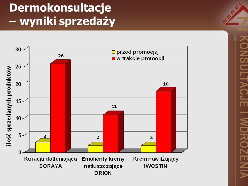 Dermokonsultacje – wyniki sprzedaży