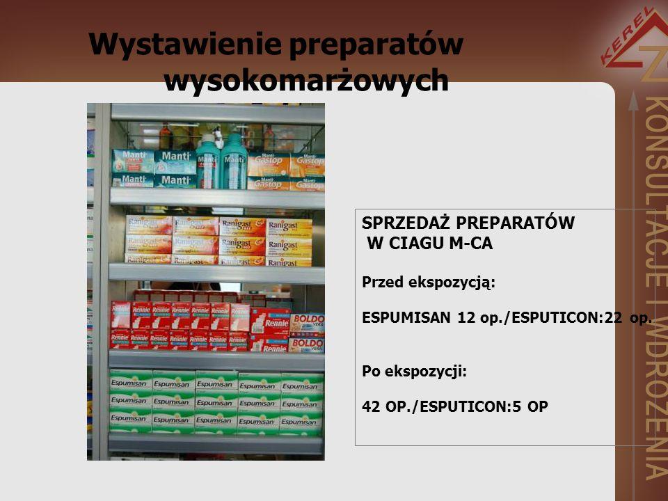 SPRZEDAŻ PREPARATÓW W CIAGU M-CA Przed ekspozycją: ESPUMISAN 12 op./ESPUTICON:22 op.