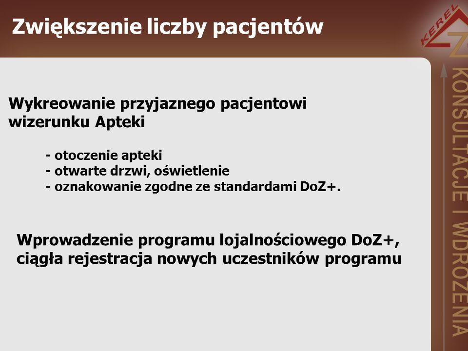 Zwiększenie liczby pacjentów Wykreowanie przyjaznego pacjentowi wizerunku Apteki - otoczenie apteki - otwarte drzwi, oświetlenie - oznakowanie zgodne ze standardami DoZ+.