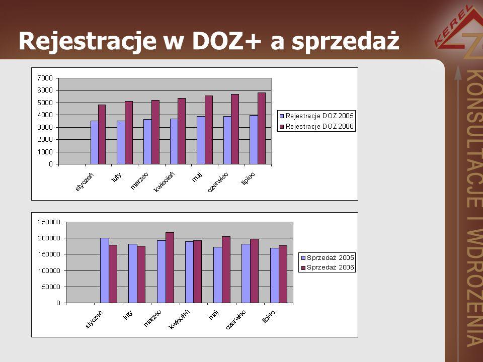 Rejestracje w DOZ+ a sprzedaż