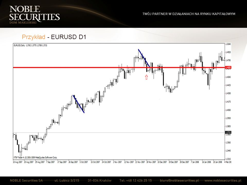 Przykład - EURUSD D1