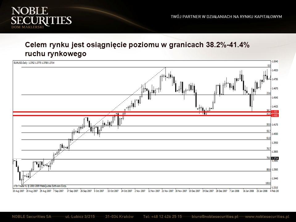 Celem rynku jest osiągnięcie poziomu w granicach 38.2%-41.4% ruchu rynkowego