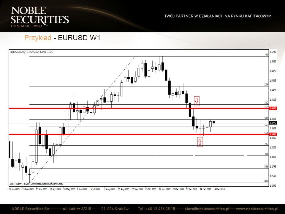 Przykład - EURUSD W1