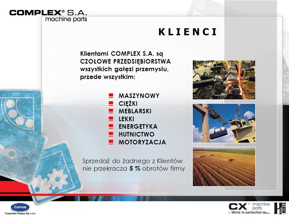 K L I E N C I MASZYNOWY CIĘŻKI MEBLARSKI LEKKI ENERGETYKA HUTNICTWO MOTORYZACJA Sprzedaż do żadnego z Klientów nie przekracza 5 % obrotów firmy Klient