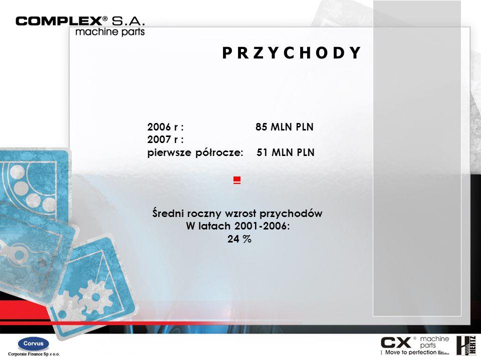 2006 r : 85 MLN PLN 2007 r : pierwsze półrocze: 51 MLN PLN P R Z Y C H O D Y Średni roczny wzrost przychodów W latach 2001-2006: 24 %