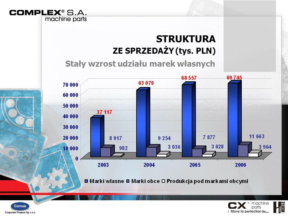 STRUKTURA ZE SPRZEDAŻY (tys. PLN) Stały wzrost udziału marek własnych