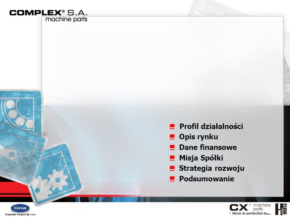 A.Akwizycje = 15 mln zł COMPLEX S.A. bierze pod uwagę przejęcie dwóch przedsiębiorstw.