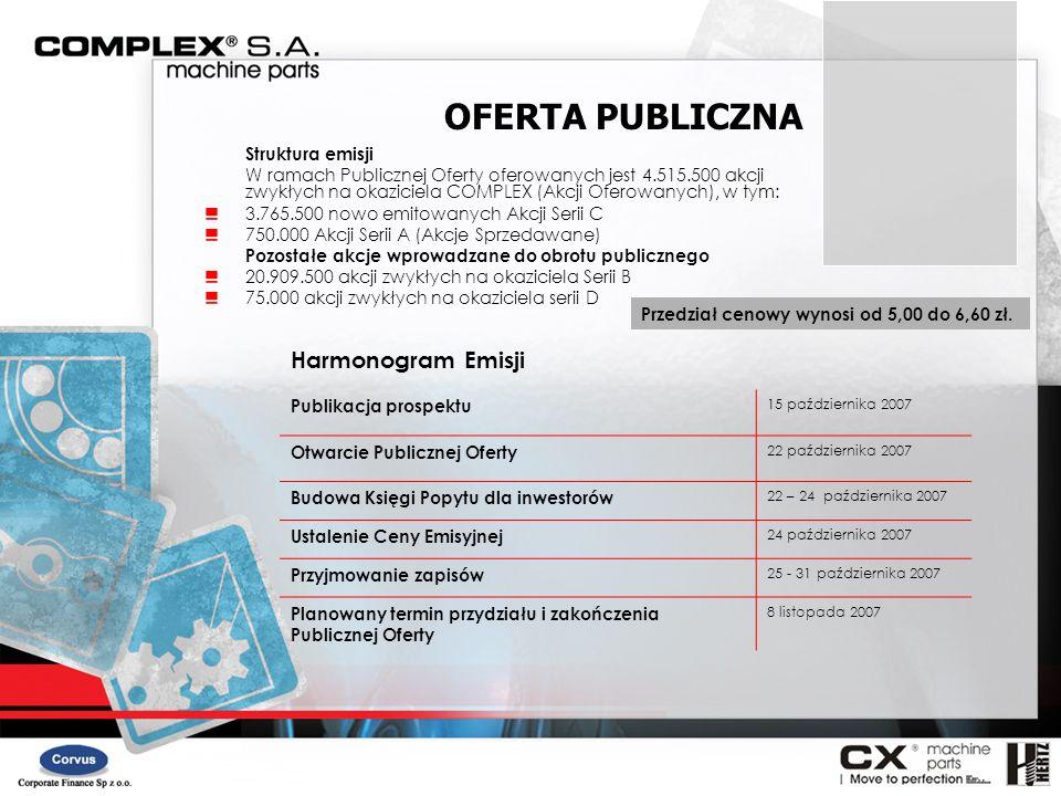 Struktura emisji W ramach Publicznej Oferty oferowanych jest 4.515.500 akcji zwykłych na okaziciela COMPLEX (Akcji Oferowanych), w tym: 3.765.500 nowo
