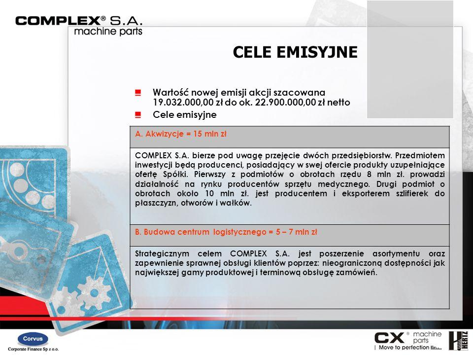 A. Akwizycje = 15 mln zł COMPLEX S.A. bierze pod uwagę przejęcie dwóch przedsiębiorstw. Przedmiotem inwestycji będą producenci, posiadający w swej ofe