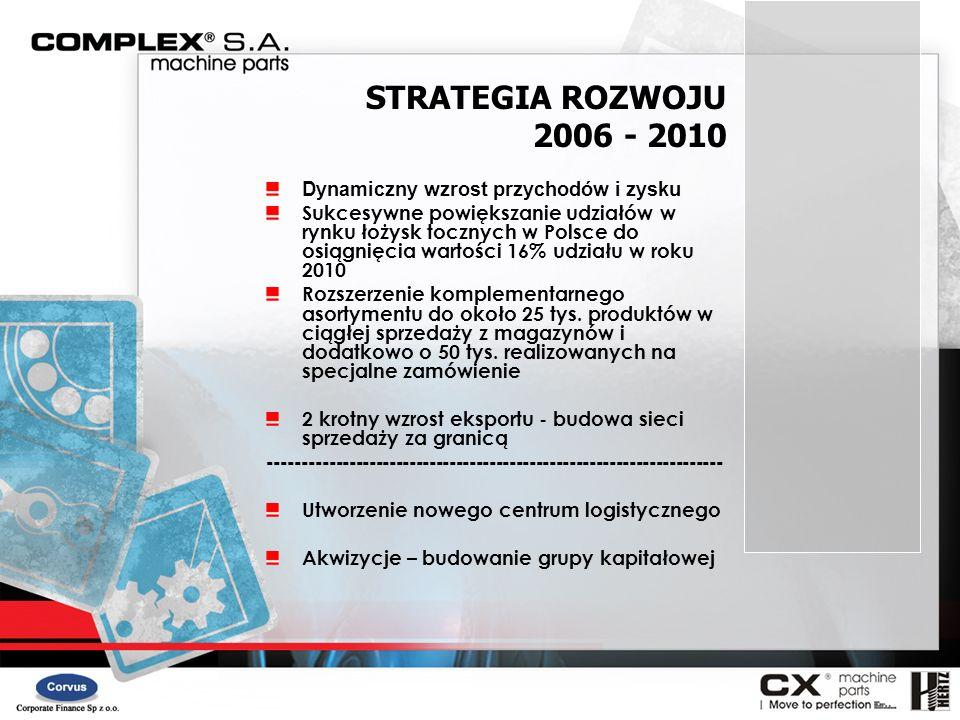 2006 - 2010 Dynamiczny wzrost przychodów i zysku Sukcesywne powiększanie udziałów w rynku łożysk tocznych w Polsce do osiągnięcia wartości 16% udziału