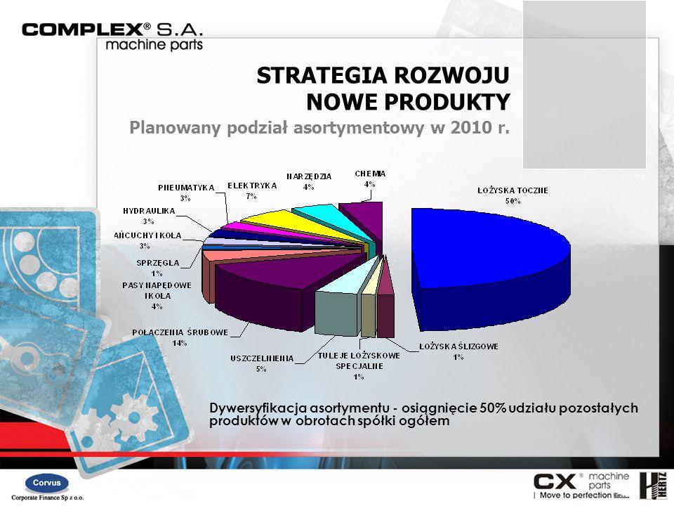 Dywersyfikacja asortymentu - osiągnięcie 50% udziału pozostałych produktów w obrotach spółki ogółem STRATEGIA ROZWOJU NOWE PRODUKTY Planowany podział