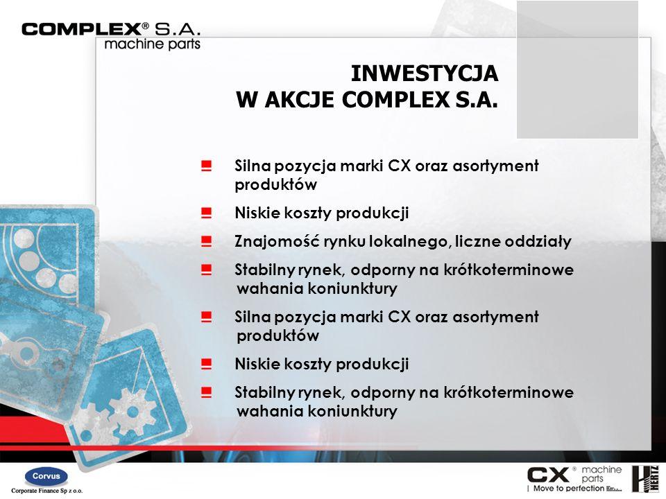 INWESTYCJA W AKCJE COMPLEX S.A. Silna pozycja marki CX oraz asortyment produktów Niskie koszty produkcji Znajomość rynku lokalnego, liczne oddziały St