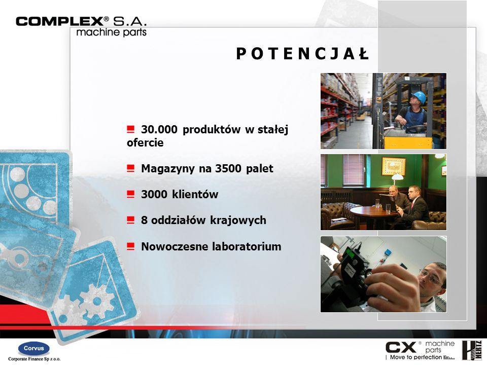 30.000 produktów w stałej ofercie Magazyny na 3500 palet 3000 klientów 8 oddziałów krajowych Nowoczesne laboratorium P O T E N C J A Ł