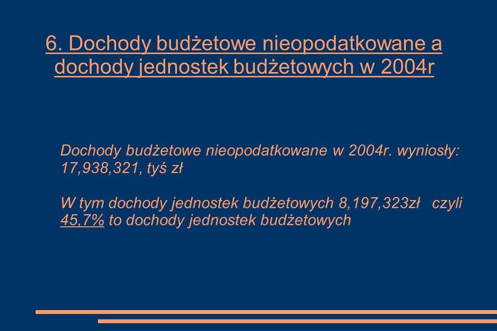 6. Dochody budżetowe nieopodatkowane a dochody jednostek budżetowych w 2004r Dochody budżetowe nieopodatkowane w 2004r. wyniosły: 17,938,321, tyś zł W