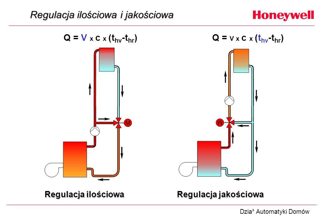 Dzia³ Automatyki Domów Regulacja ilościowa i jakościowa Q = V x c x (t hv -t hr ) Regulacja ilościowa Regulacja jakościowa