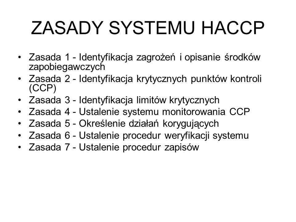 ZASADY SYSTEMU HACCP Zasada 1 - Identyfikacja zagrożeń i opisanie środków zapobiegawczych Zasada 2 - Identyfikacja krytycznych punktów kontroli (CCP)