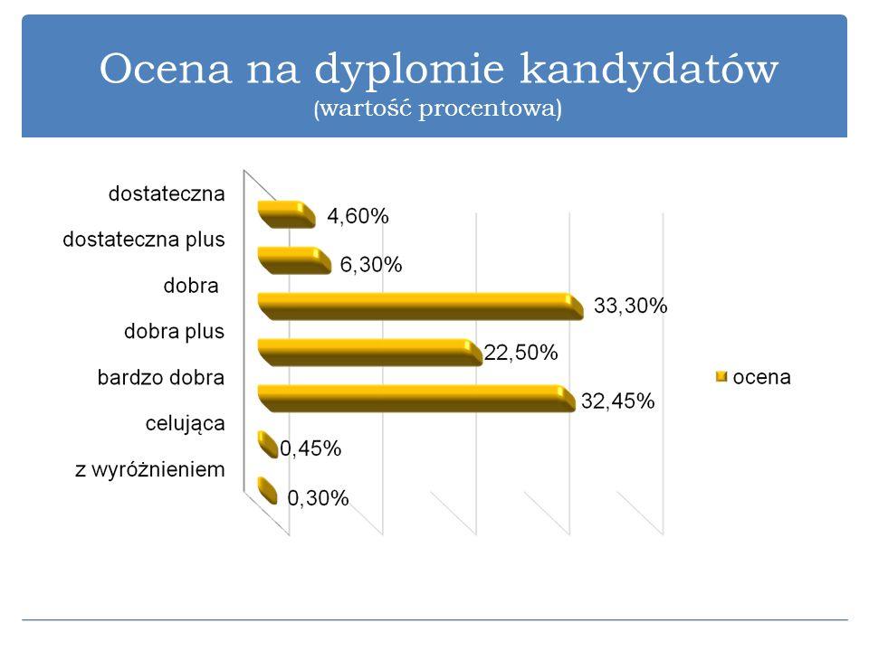 Ocena na dyplomie kandydatów ( wartość procentowa)