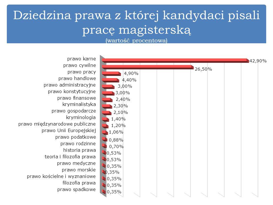 Dziedzina prawa z której kandydaci pisali pracę magisterską (wartość procentowa)