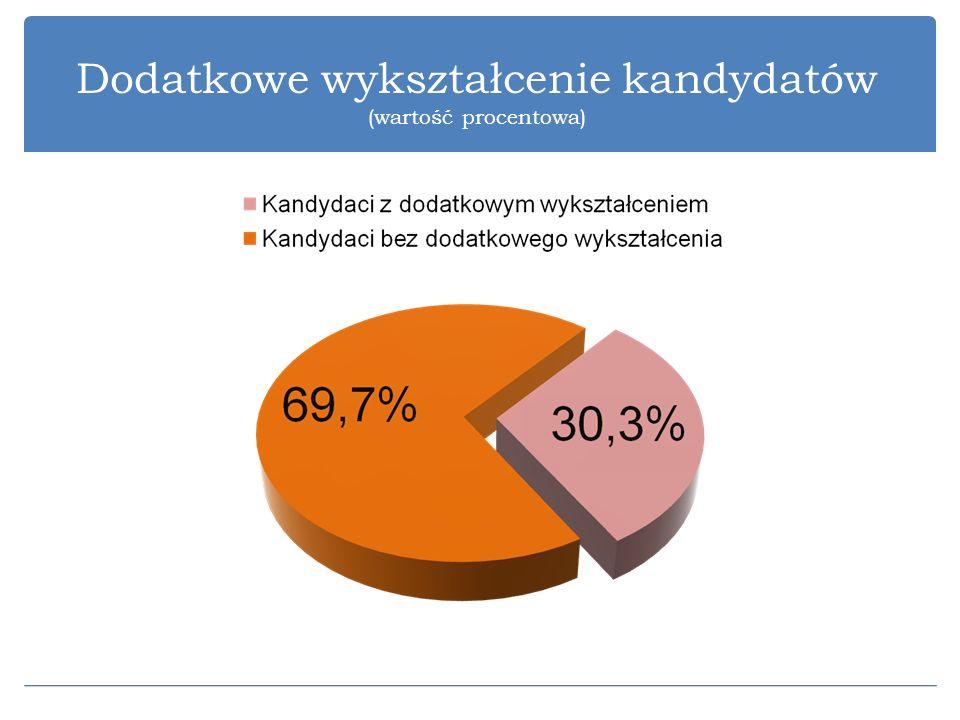 Dodatkowe wykształcenie kandydatów (wartość procentowa)