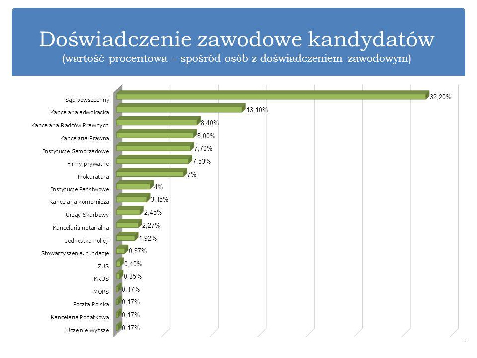Doświadczenie zawodowe kandydatów (wartość procentowa – spośród osób z doświadczeniem zawodowym)