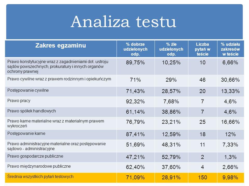 Analiza testu Zakres egzaminu % dobrze udzielonych odp. % źle udzielonych odp. Liczba pytań w teście % udziału zakresów w teście Prawo konstytucyjne w
