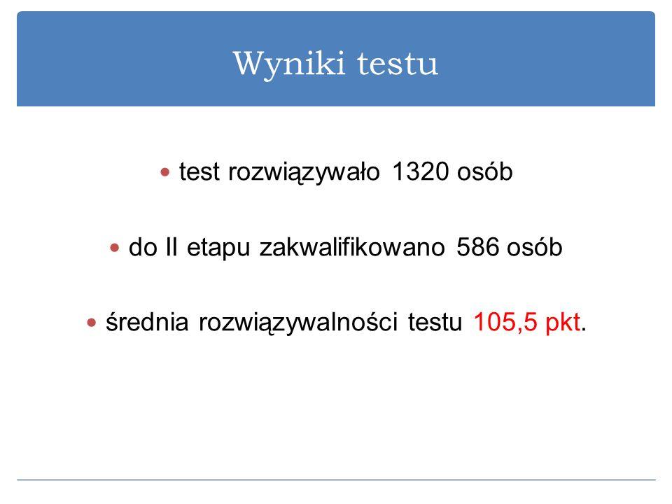 Wyniki testu test rozwiązywało 1320 osób do II etapu zakwalifikowano 586 osób średnia rozwiązywalności testu 105,5 pkt.