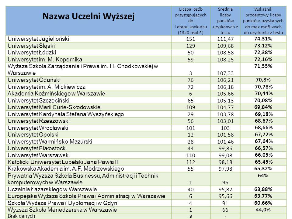 Nazwa Uczelni Wyższej Liczba osób przystępujących do I etapu konkursu (1320 osób*) Średnia liczby punktów uzyskanych z testu Wskaźnik procentowy liczb
