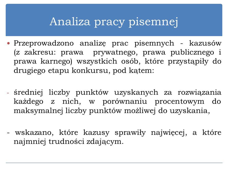 Analiza pracy pisemnej Przeprowadzono analizę prac pisemnych - kazusów (z zakresu: prawa prywatnego, prawa publicznego i prawa karnego) wszystkich osó
